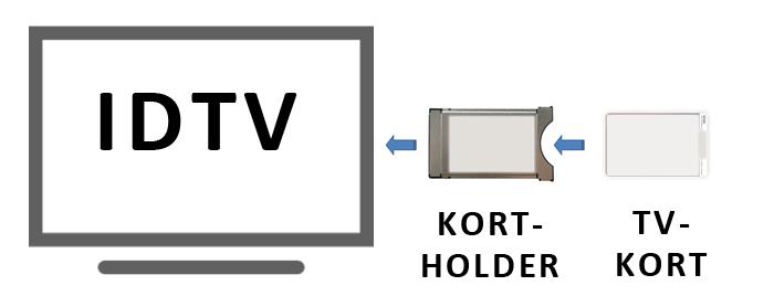 Illustrasjon av løsning: Id tv, cam tv kort og et tv kort