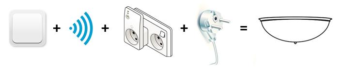 Illustrasjon av løsningen. Trådløs lysbryter og mottaker i stikkkontakt. Støpsel til strøm og lampekuppel